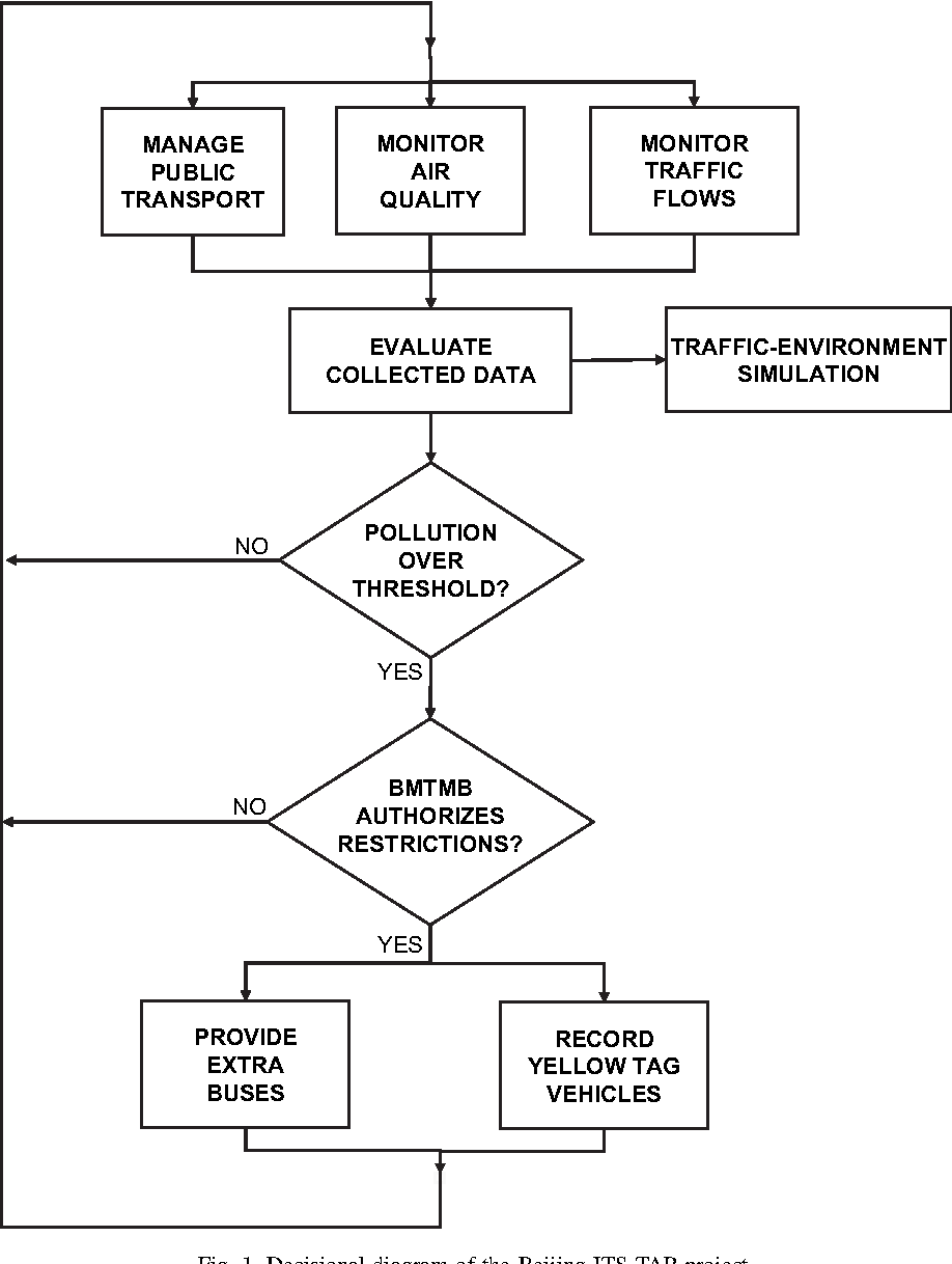 Figure 1 from A new approach to link transport emissions and