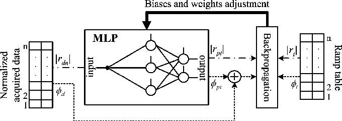 Neural network based adaptive baseband predistortion method for rf figure 3 ccuart Images