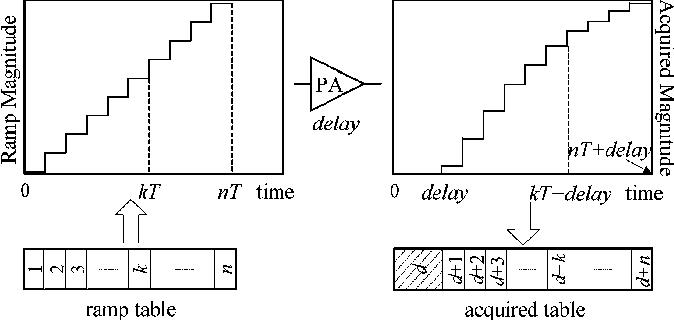 Neural network based adaptive baseband predistortion method for rf figure 4 ccuart Images