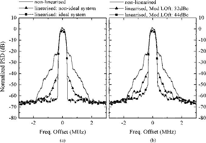 Neural network based adaptive baseband predistortion method for rf figure 5 ccuart Images