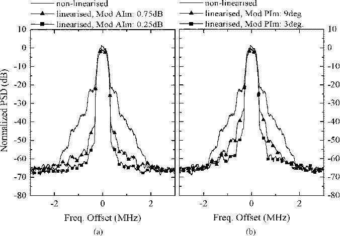 Neural network based adaptive baseband predistortion method for rf figure 6 ccuart Images