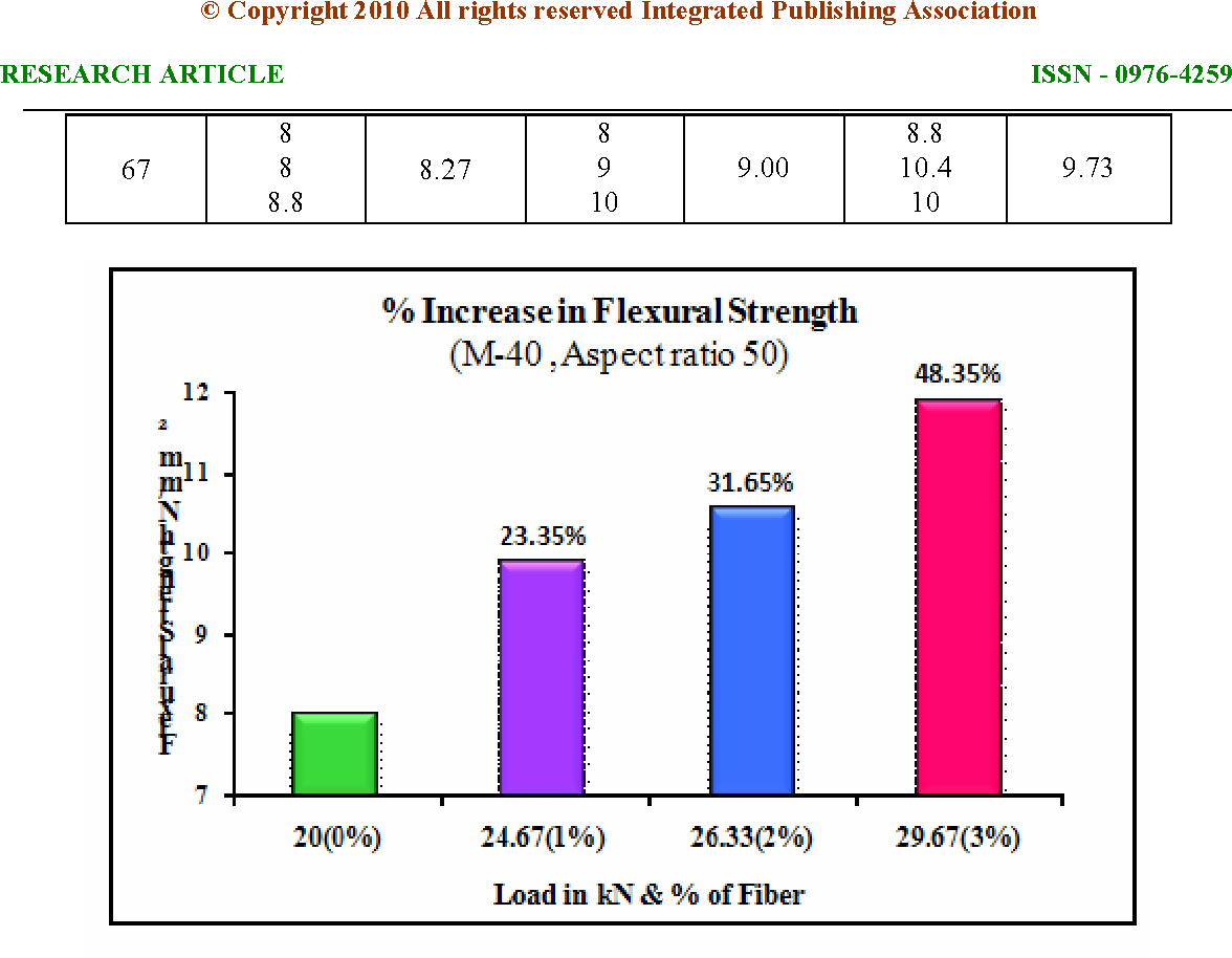 Figure 1 from Comparative study on Steel fibre reinforced