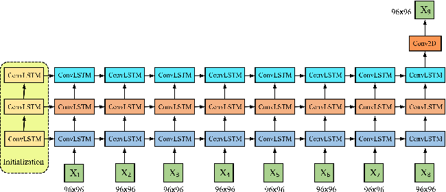 Figure 3 for Predicting tongue motion in unlabeled ultrasound videos using convolutional LSTM neural network