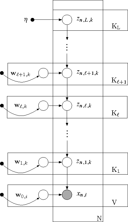 Figure 3 for Deep Exponential Families
