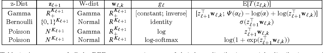 Figure 2 for Deep Exponential Families