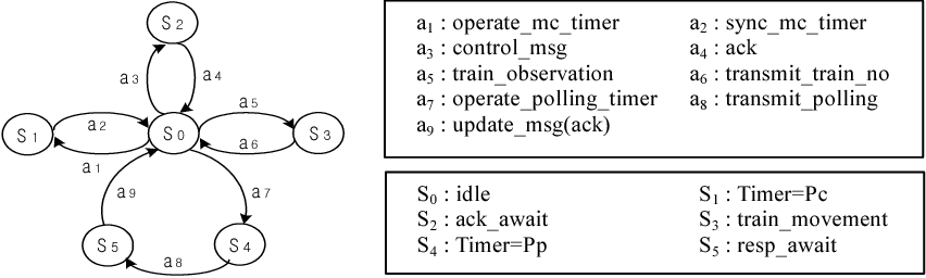 Figure 5: LTS model generated from designed protocol.