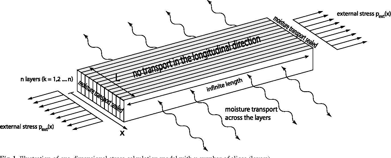 Fig. 1 Illustration of one-dimensional stress calculation model with n number of slices (layers) Abb. 1 Darstellung eines eindimensionalen Modells zur Spannungsberechnung mit einer Anzahl an n Scheiben (Schichten)