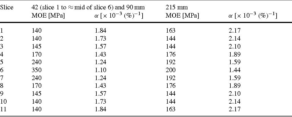 Table 4 Parameter variation for the stress calculations Tabelle 4 Gewählte Parameter für die Berechnung der Spannung