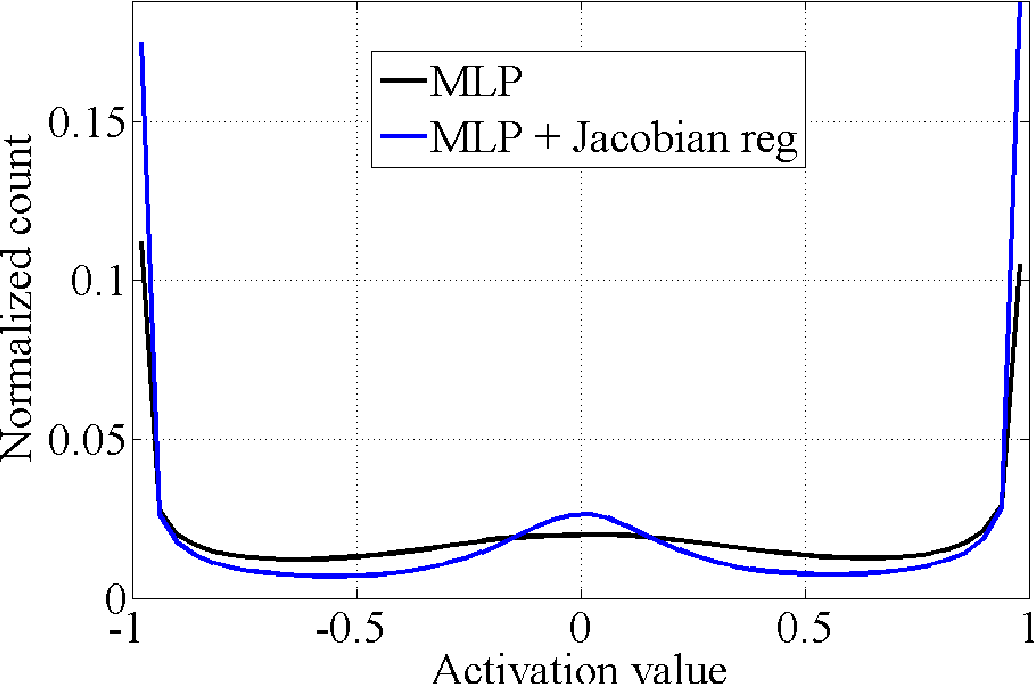 Figure 1 for Adding noise to the input of a model trained with a regularized objective