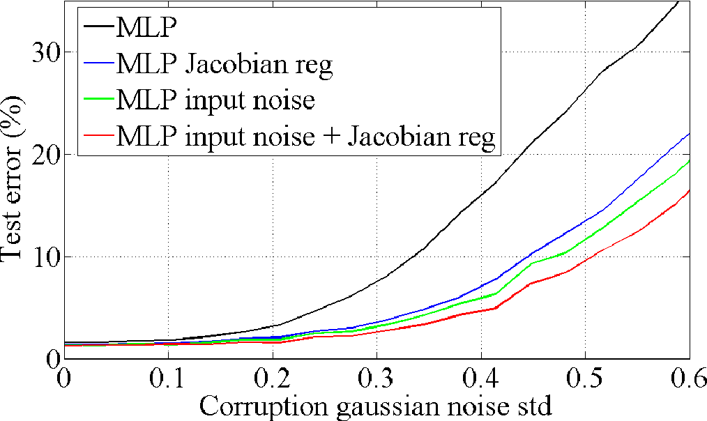 Figure 3 for Adding noise to the input of a model trained with a regularized objective