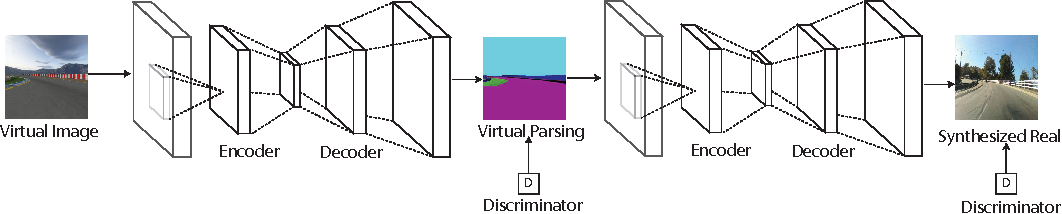 Figure 1 for Virtual to Real Reinforcement Learning for Autonomous Driving