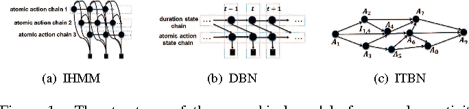 Figure 1 for An Interval-Based Bayesian Generative Model for Human Complex Activity Recognition
