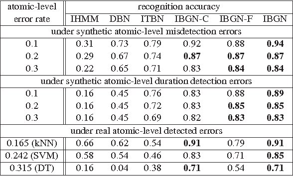 Figure 2 for An Interval-Based Bayesian Generative Model for Human Complex Activity Recognition
