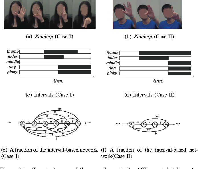 Figure 3 for An Interval-Based Bayesian Generative Model for Human Complex Activity Recognition