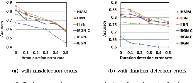 Figure 4 for An Interval-Based Bayesian Generative Model for Human Complex Activity Recognition