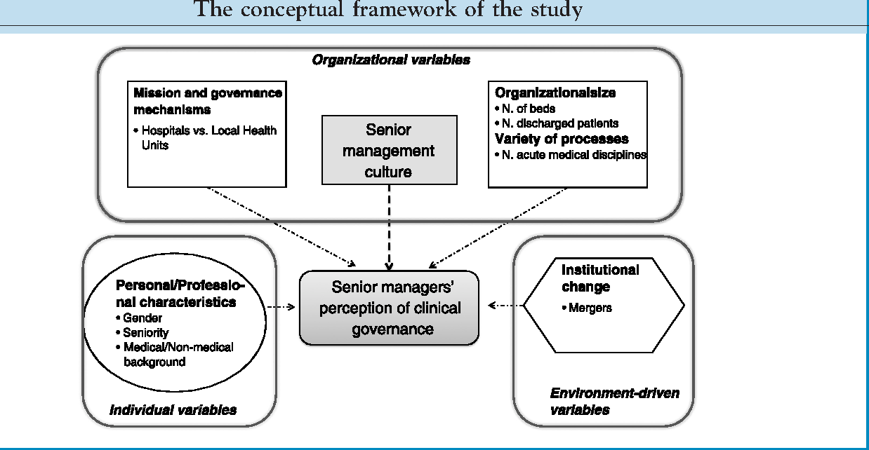 The relationship between senior management team culture and clinical figure 1 ccuart Gallery