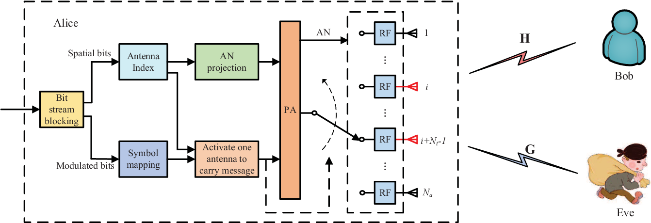 Figure 1 for Spatial Modulation: an Attractive Secure Solution to Future Wireless Network