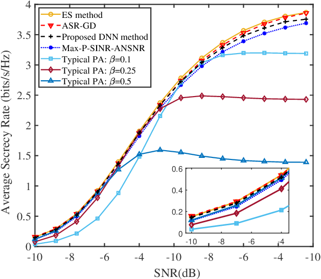 Figure 3 for Spatial Modulation: an Attractive Secure Solution to Future Wireless Network