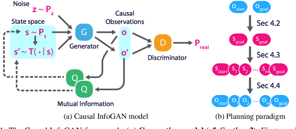 Figure 1 for Learning Plannable Representations with Causal InfoGAN