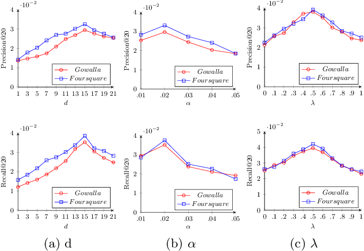 Figure 4 for Joint Geographical and Temporal Modeling based on Matrix Factorization for Point-of-Interest Recommendation