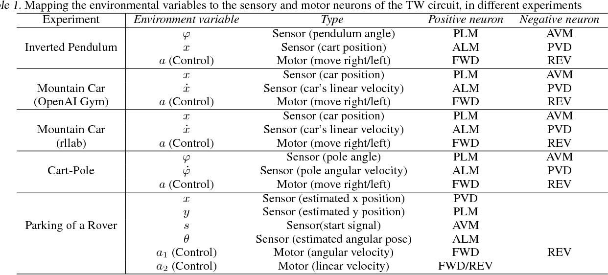 Figure 2 for Neuronal Circuit Policies