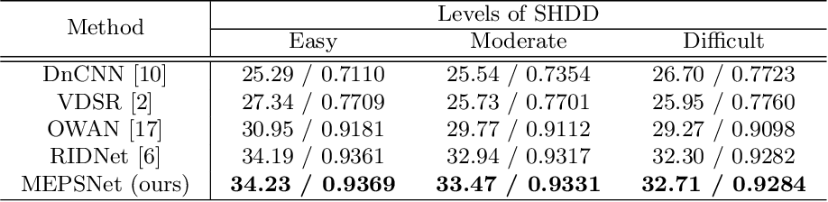Figure 2 for Restoring Spatially-Heterogeneous Distortions using Mixture of Experts Network
