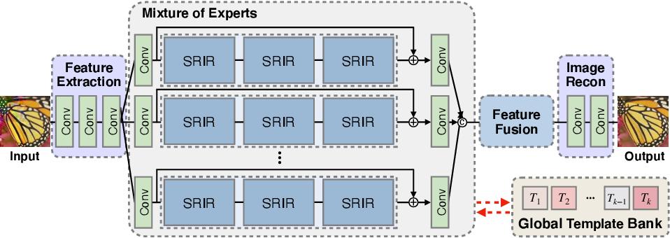 Figure 3 for Restoring Spatially-Heterogeneous Distortions using Mixture of Experts Network