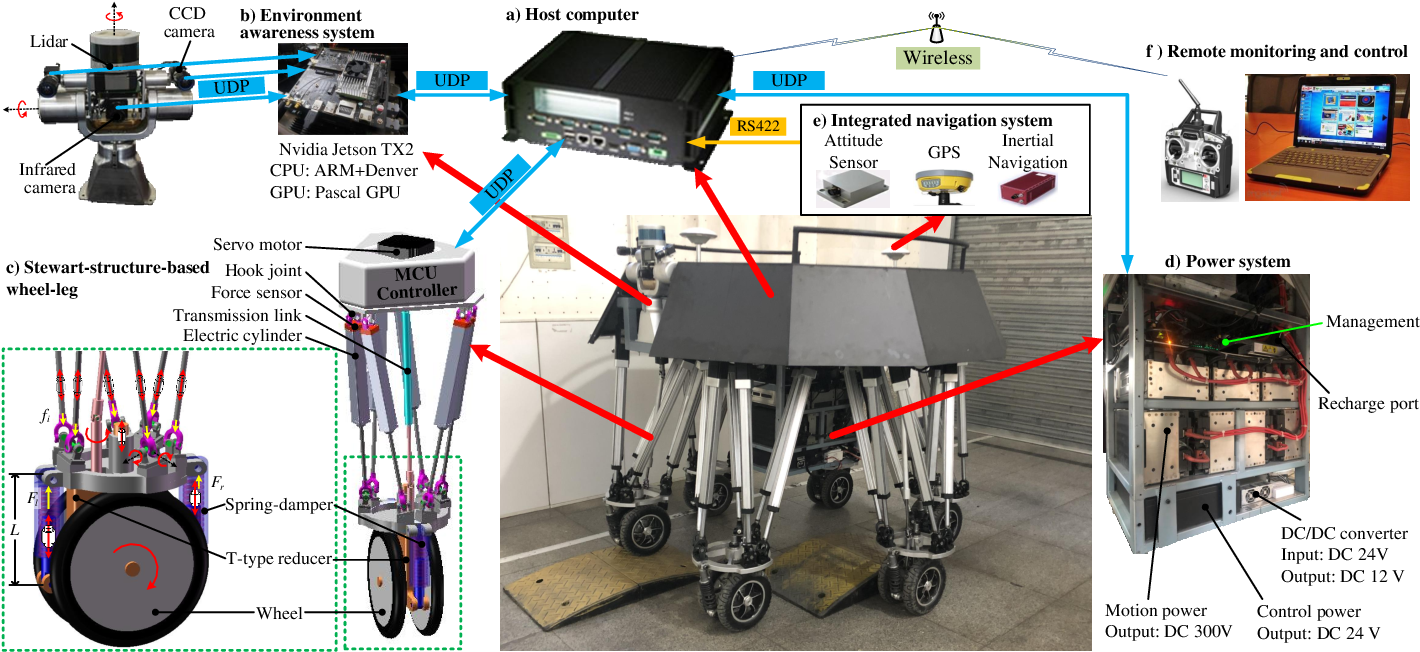 Figure 1 for Virtual Model Control for Wheel-legged Robotic Systems with Prescribed Transient Performance