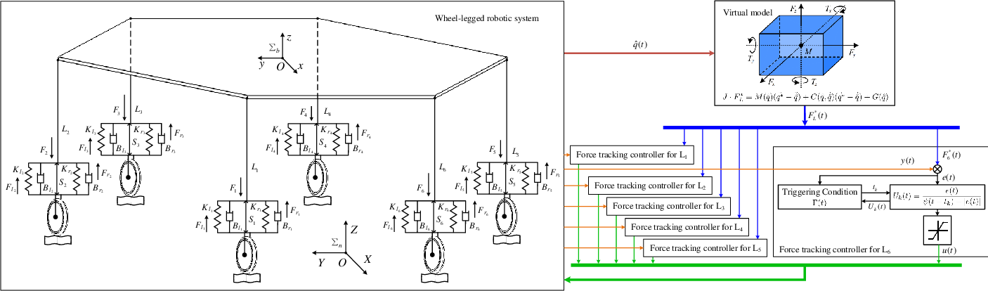 Figure 2 for Virtual Model Control for Wheel-legged Robotic Systems with Prescribed Transient Performance