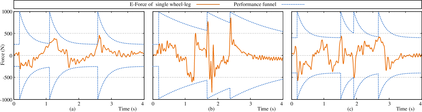 Figure 3 for Virtual Model Control for Wheel-legged Robotic Systems with Prescribed Transient Performance