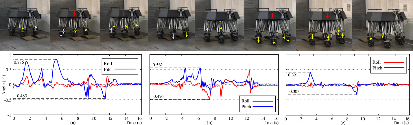 Figure 4 for Virtual Model Control for Wheel-legged Robotic Systems with Prescribed Transient Performance