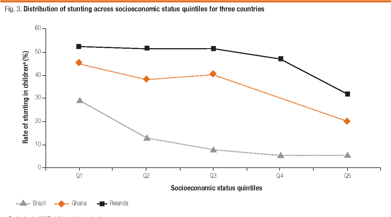 Socioeconomic Status And Developing >> Figure 3 From Socioeconomic Inequality In Malnutrition In Developing