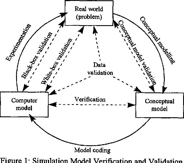 Verifying and validating simulation models