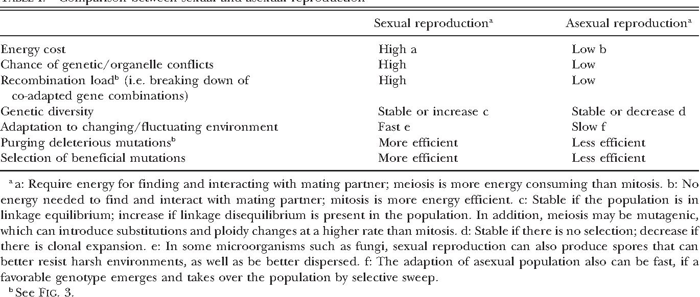 Similarities and differences between sexual and asexual reproduction