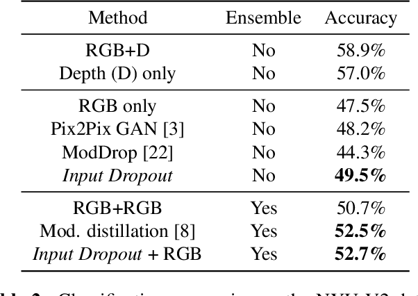 Figure 4 for Input Dropout for Spatially Aligned Modalities