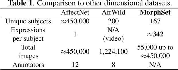 Figure 2 for Morphset:Augmenting categorical emotion datasets with dimensional affect labels using face morphing