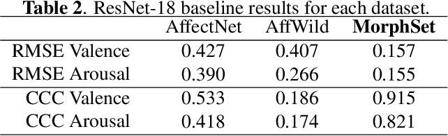Figure 4 for Morphset:Augmenting categorical emotion datasets with dimensional affect labels using face morphing