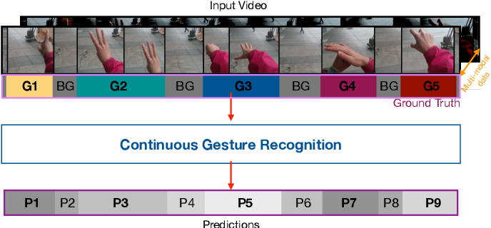 Figure 1 for Multi-modal Fusion for Single-Stage Continuous Gesture Recognition