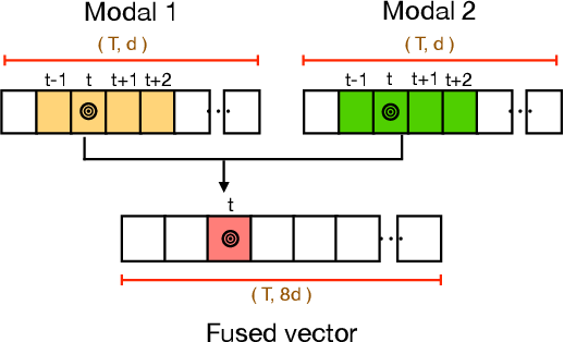 Figure 4 for Multi-modal Fusion for Single-Stage Continuous Gesture Recognition
