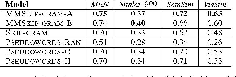 Figure 2 for Multimodal Skip-gram Using Convolutional Pseudowords