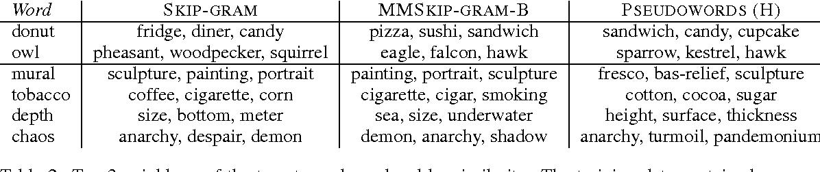 Figure 3 for Multimodal Skip-gram Using Convolutional Pseudowords