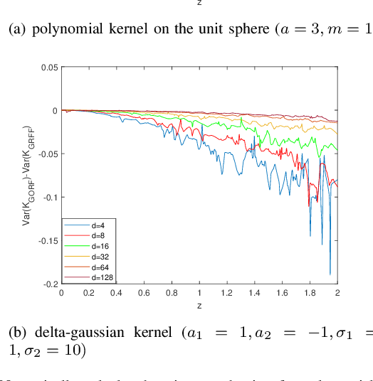 Figure 1 for Towards Unbiased Random Features with Lower Variance For Stationary Indefinite Kernels