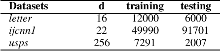 Figure 4 for Towards Unbiased Random Features with Lower Variance For Stationary Indefinite Kernels