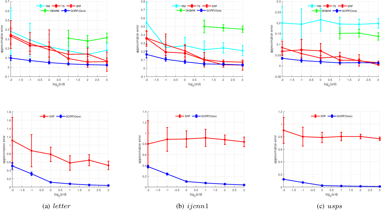 Figure 2 for Towards Unbiased Random Features with Lower Variance For Stationary Indefinite Kernels