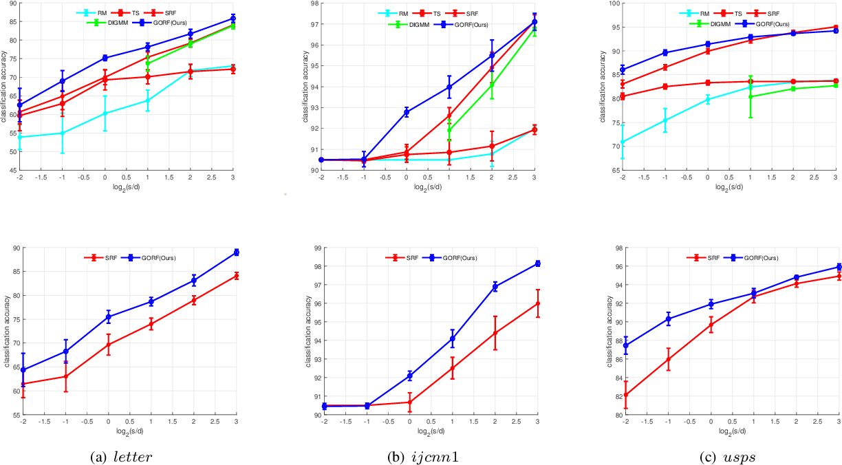 Figure 3 for Towards Unbiased Random Features with Lower Variance For Stationary Indefinite Kernels