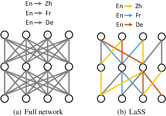 Figure 1 for Learning Language Specific Sub-network for Multilingual Machine Translation