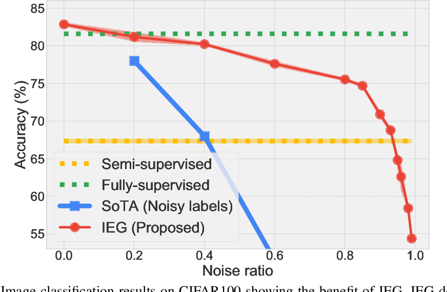 Figure 1 for IEG: Robust Neural Network Training to Tackle Severe Label Noise