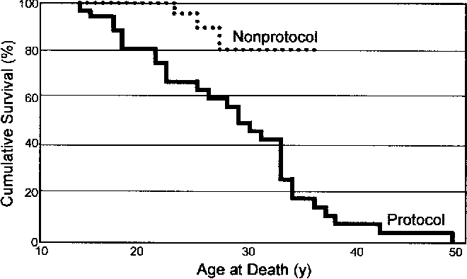 Fig. 6. Kaplan-Meier curve of survival among subjects with Duchenne muscular dystrophy. The protocol subjects were treated with an oximetry-driven protocol that included noninvasive positivepressure ventilation and insufflation-exsufflation. (Data from Reference 43.)