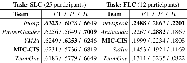 Figure 3 for Neural Architectures for Fine-Grained Propaganda Detection in News