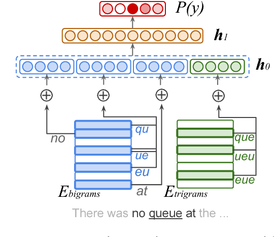 Figure 1 for Natural Language Processing with Small Feed-Forward Networks
